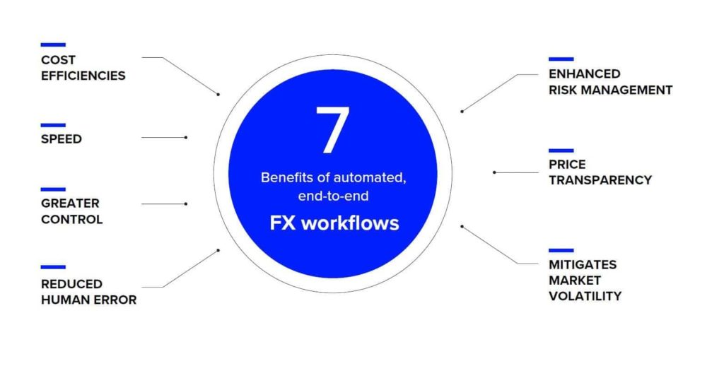 Automating FX Workflow
