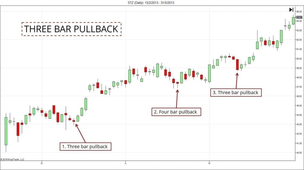 pullback strategy