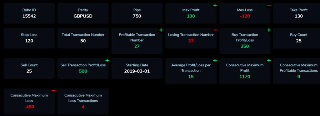 Arya Trader statistics