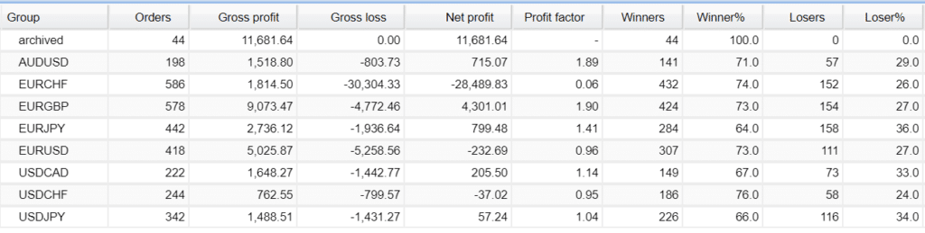 Forex Alpha Robot trading results