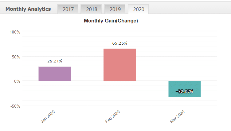 Gold Trader Robot monthly gain