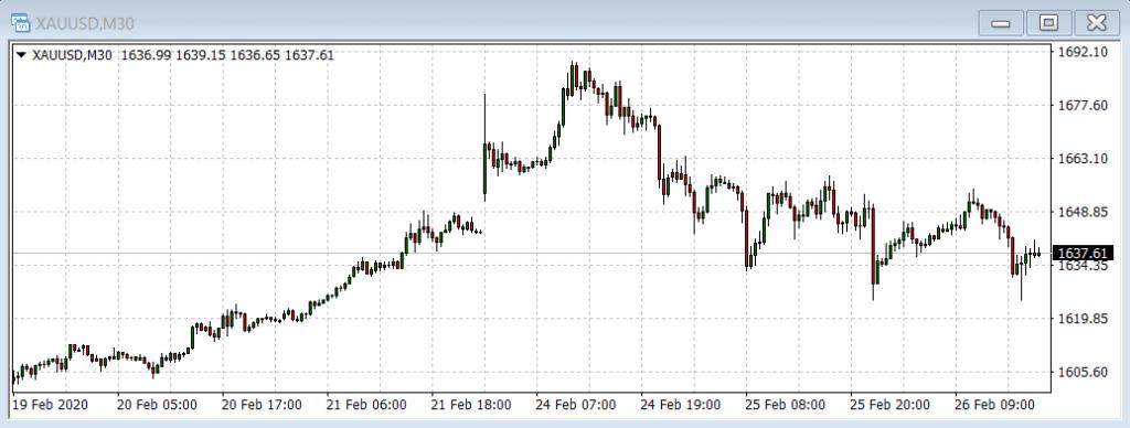 Gold Trader Robot chart