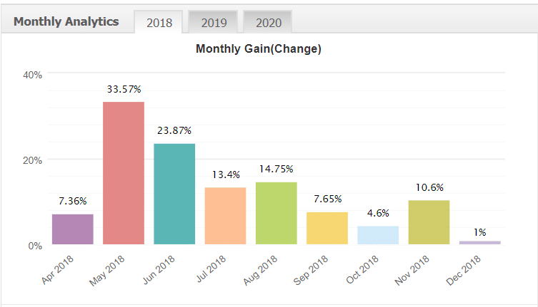 FXStabilizer Robot monthly analytics
