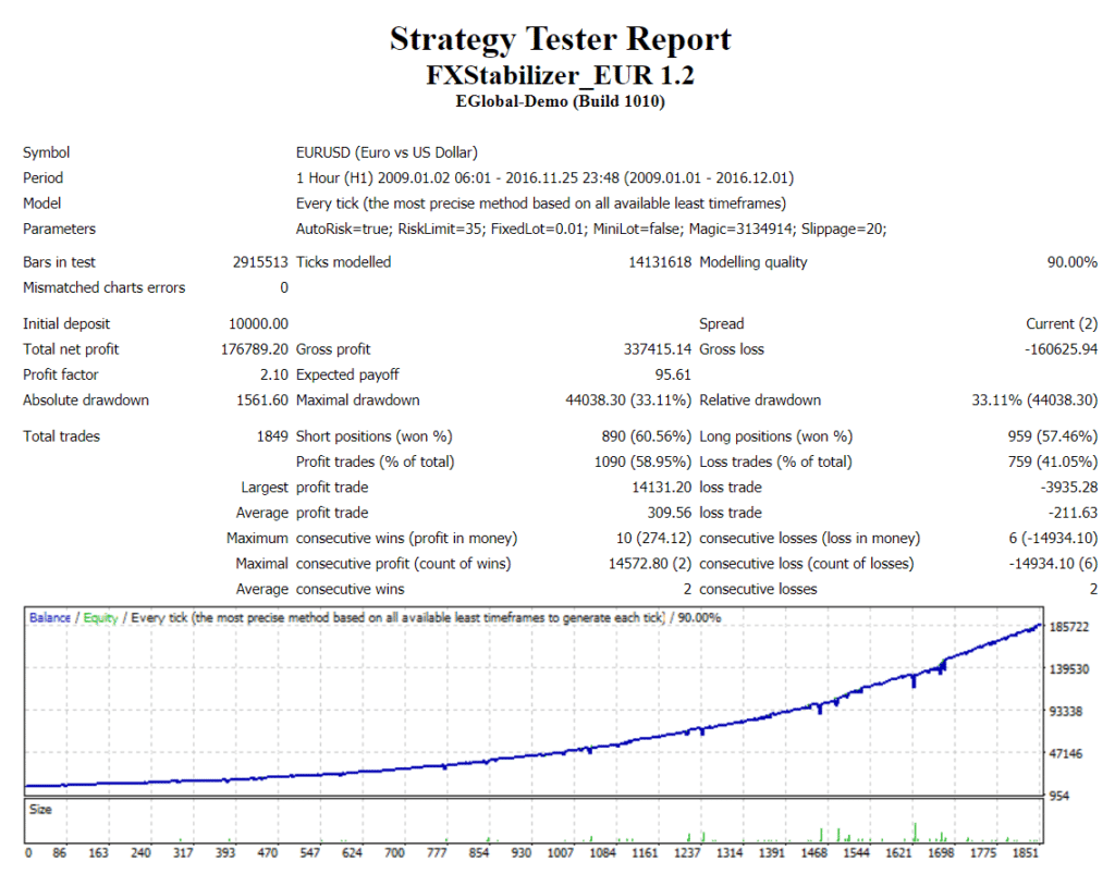 FXStabilizer Robot strategy tester report