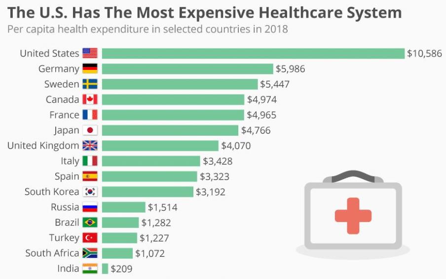 Global health spending 2018