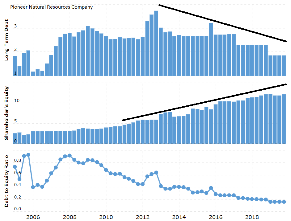 Pioneer Natural Resources Company (NYSE: PXD)