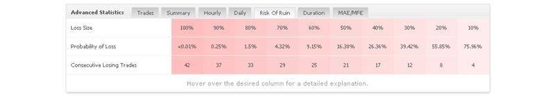 FXRapid EA advanced statistics