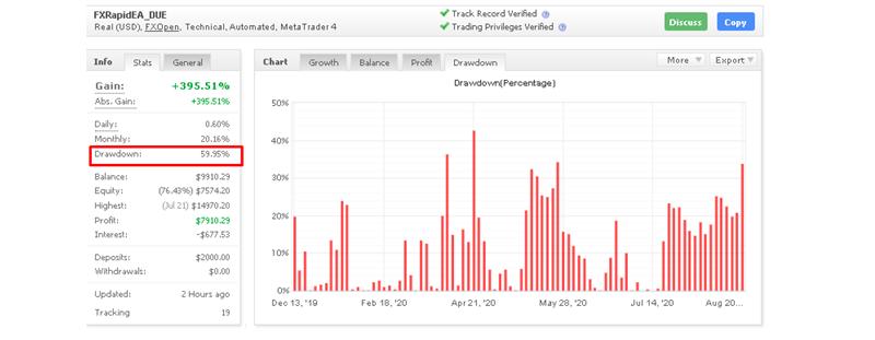 FXRapid EA drawdown
