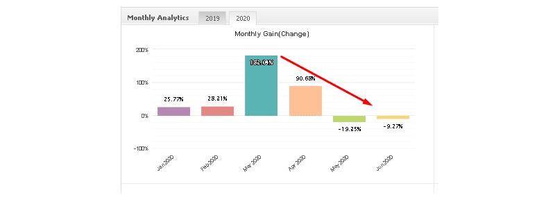 FXRapid EA monthly analytics