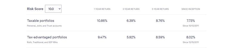 Sample Wealthfront portfolio returns