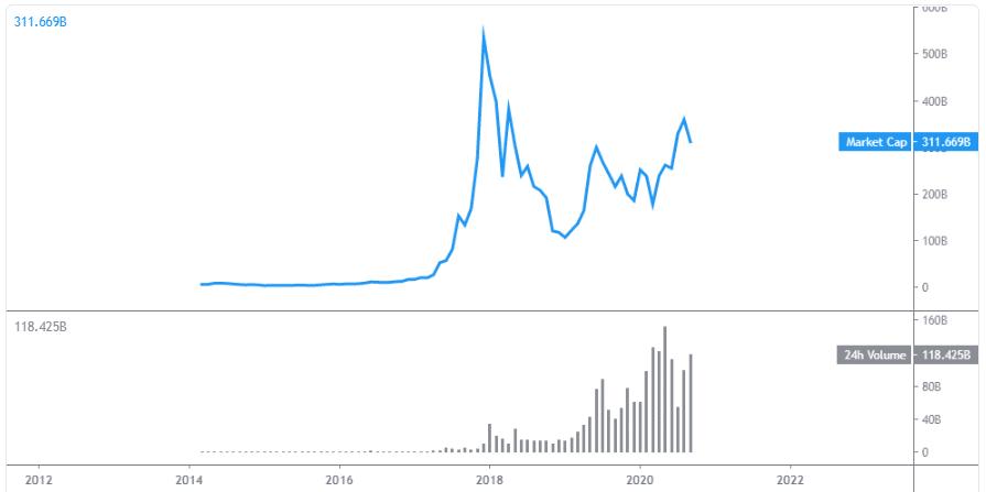 cryptocurrencies chart