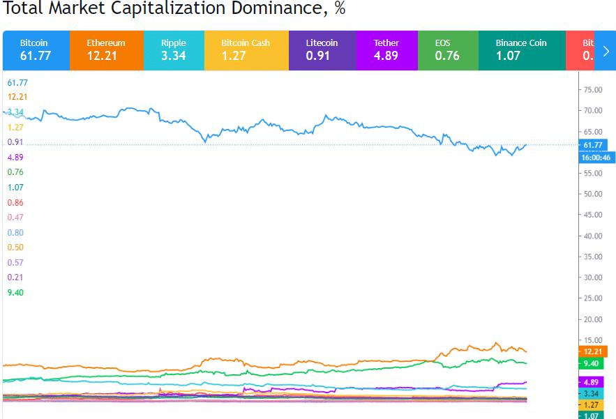 top 5 cryptos by market cap