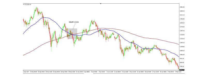 BTC/USD 4 hour timeframe