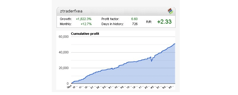 Z Trader FX EA Trading Performance Data
