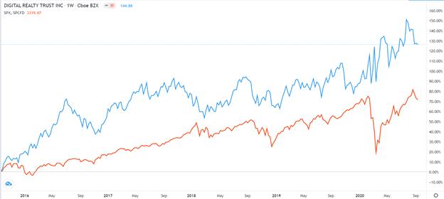 Digital Realty vs S&P 500
