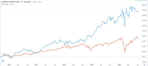 S&P 500 vs American Tower