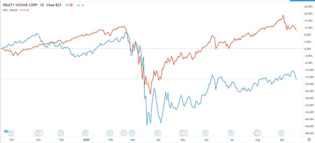 Realty Income vs S&P 500