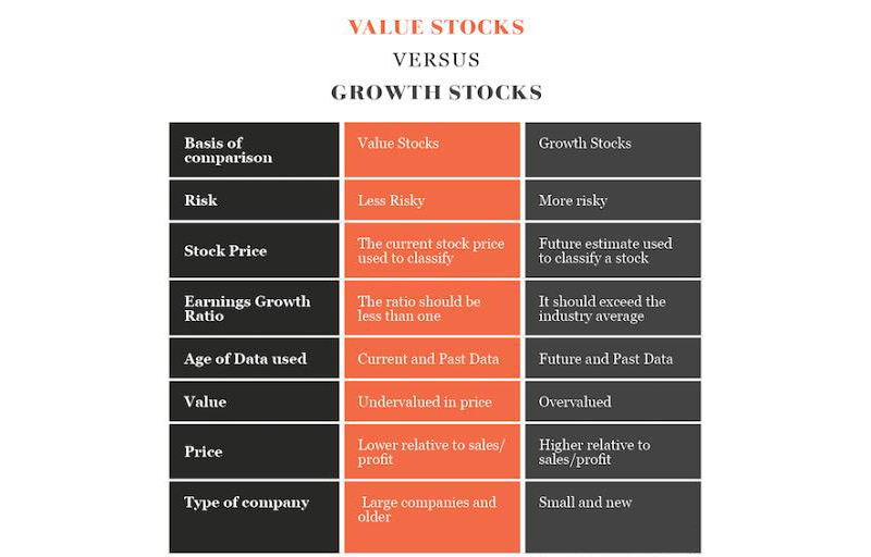 Value stocks