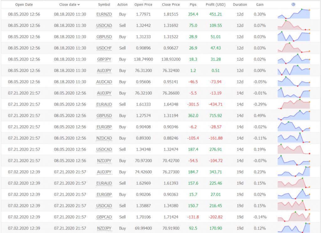 FX Diverse statistics