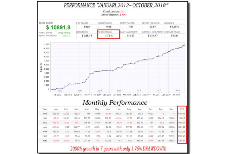 Forex Cruncher Trading Results