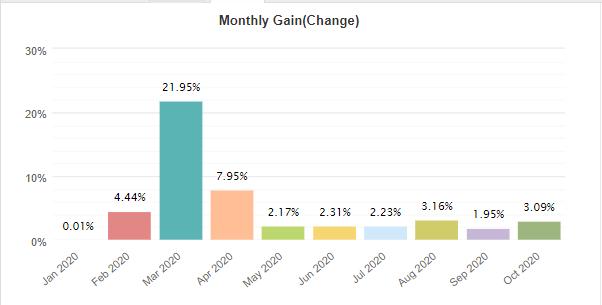 Forex Flex EA monthly gain