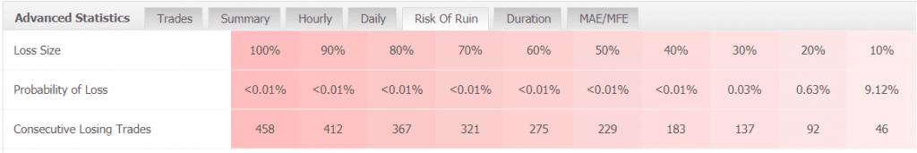IProfit EA statistics