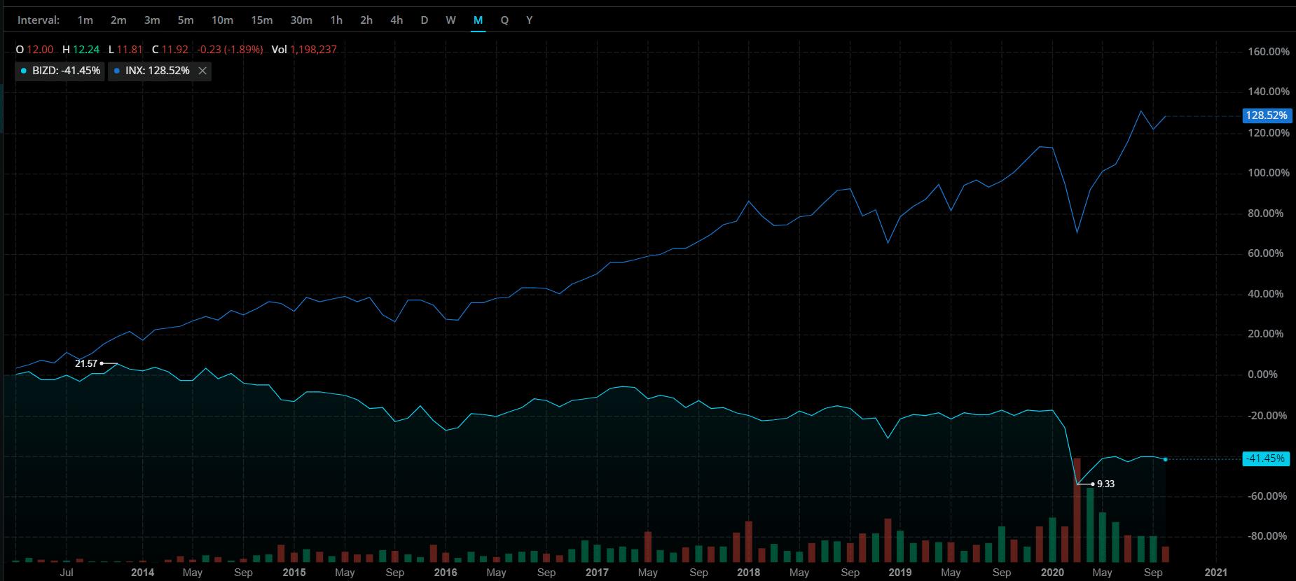 BIZD vs S&P 500
