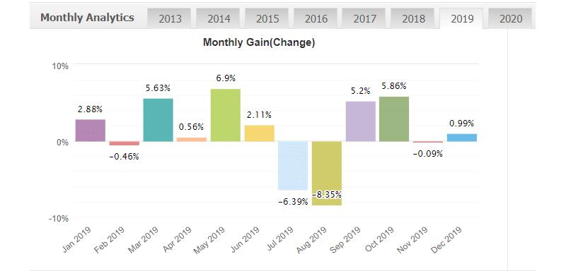 IProfit EA monthly gain