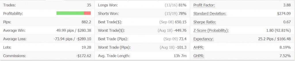 Bounce Trader advanced statistics