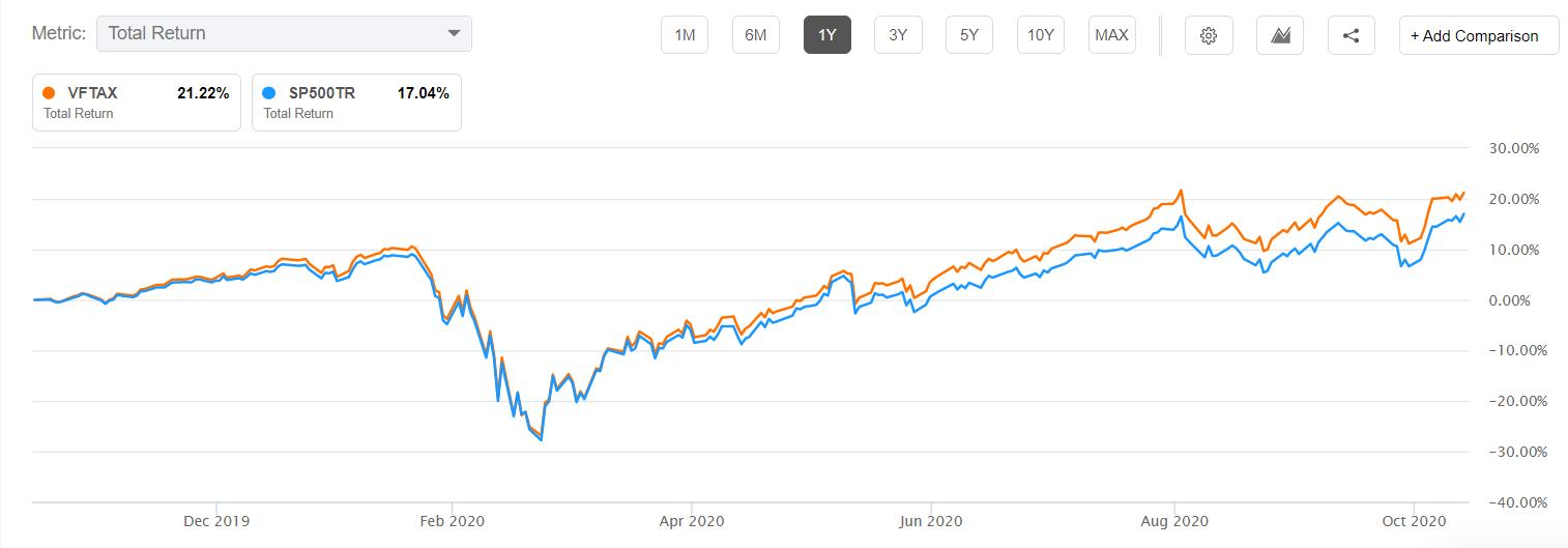 VFTAX vs. S&P 500