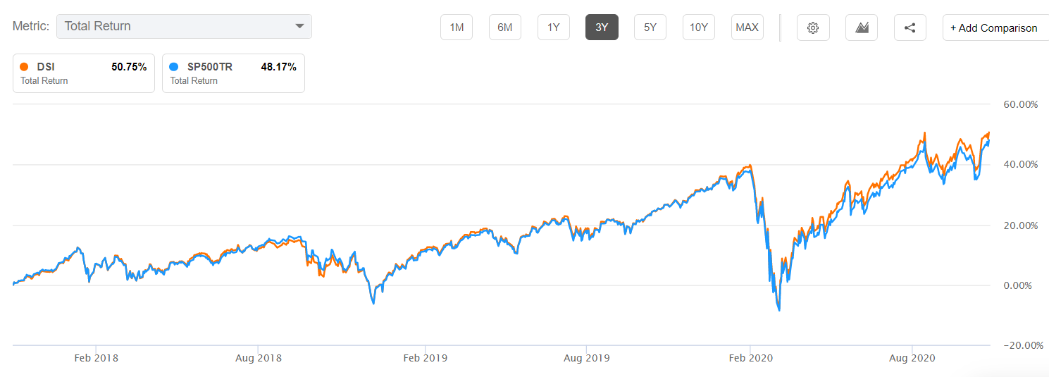 DSI vs. S&P 500