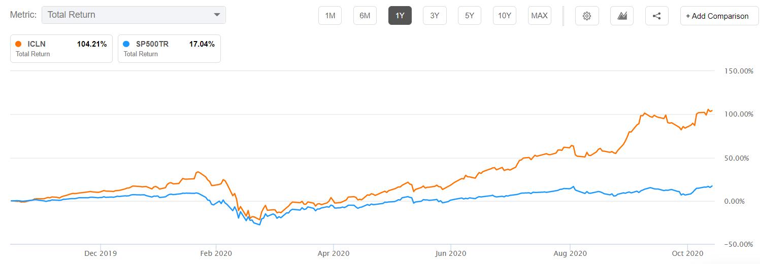 ICLN vs. S&P 500