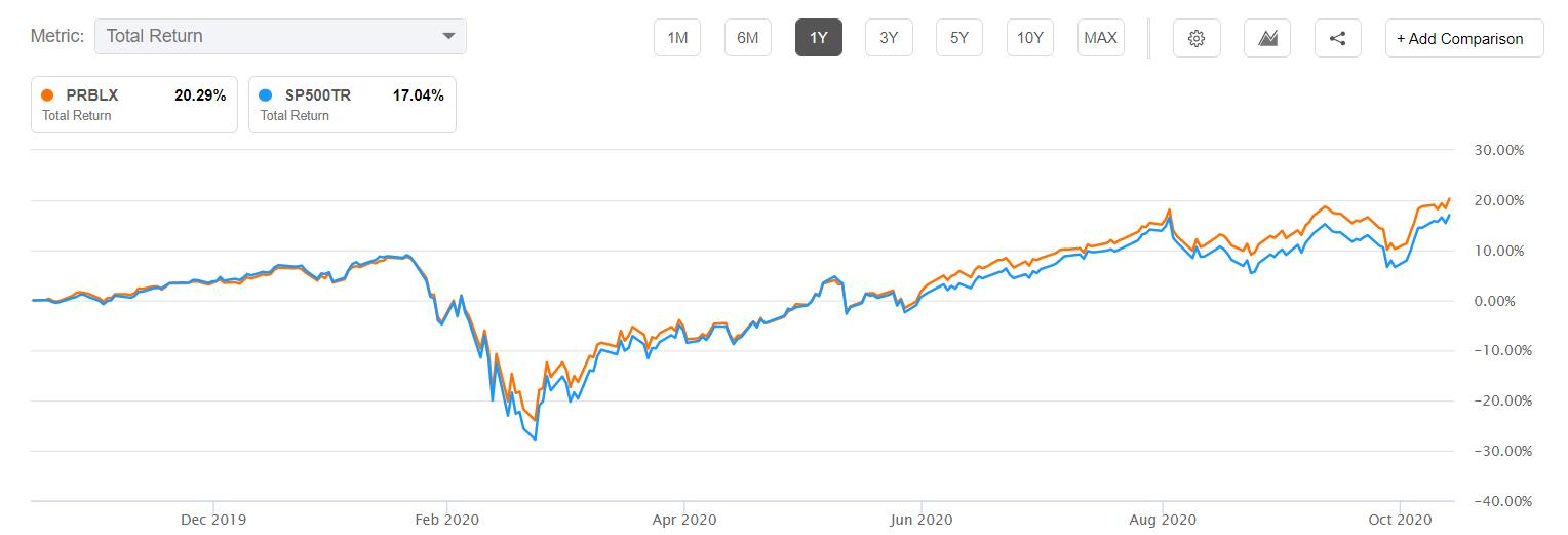 PRLBX vs. S&P 500