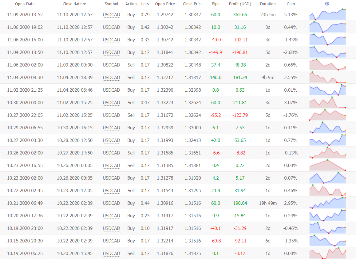 Forex Truck Robot trading results