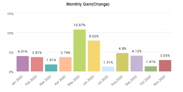 Forex inControl monthly gain
