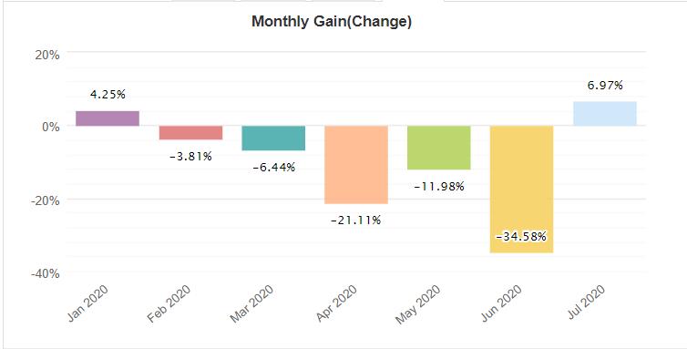 Inertia Trader monthly gain