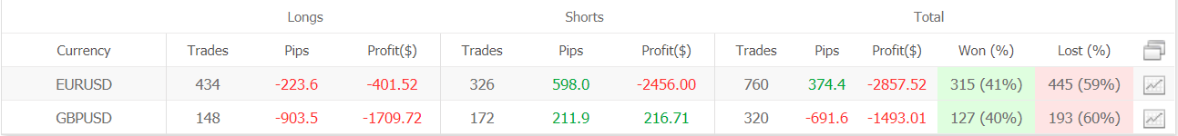 Inertia Trader advanced statistics