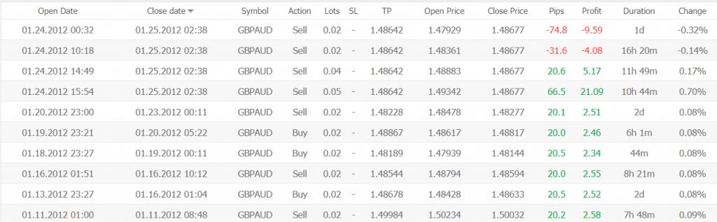 Night Hawk EA Trading Results