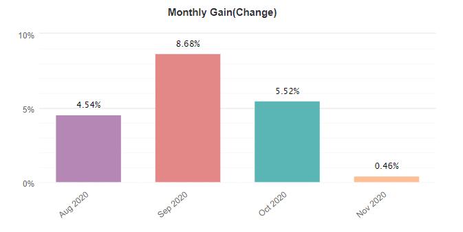 Speed Magic monthly gain