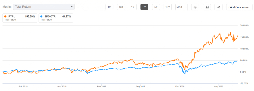 PayPal total return vs. S&P 500