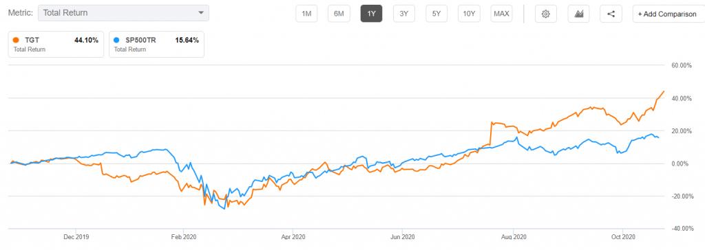 Target vs. S&P 500