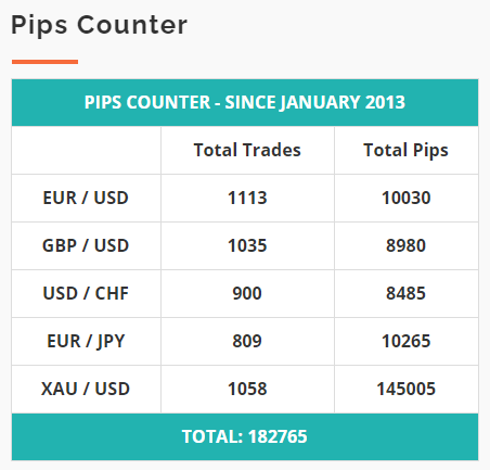 Centre Forex pips counter