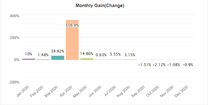 Centre Forex monthly gain