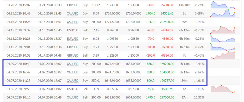 Centre Forex trading results