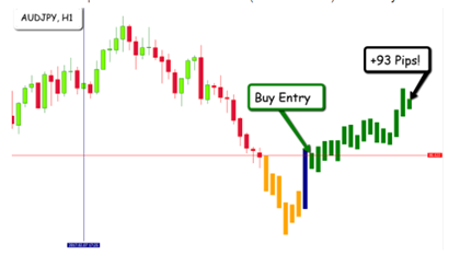 EFC Indicator Trading Results