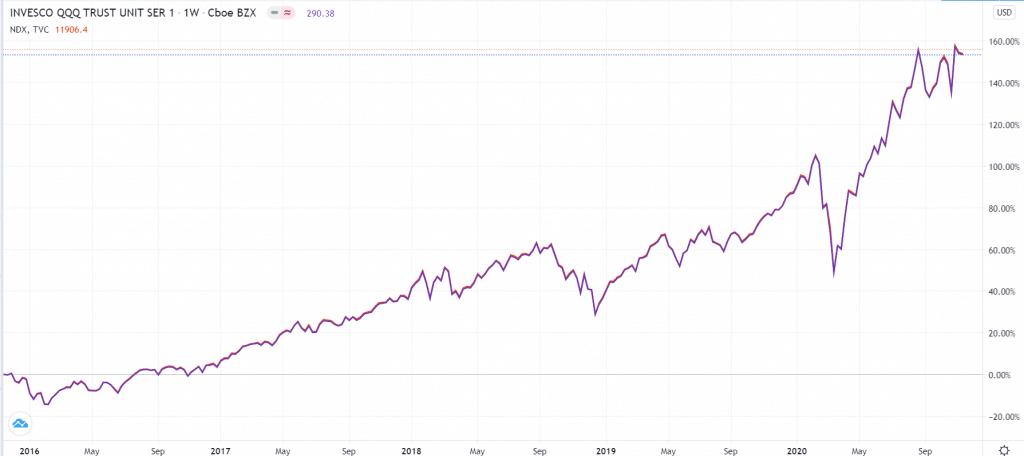 Nasdaq 100 vs. S&P 500 index