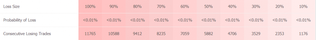 Elite Forex Scalper trading results