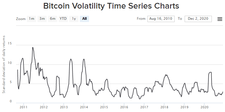 the all-time 60-day BTC/USD volatility of Bitcoin
