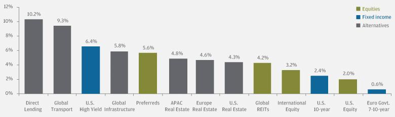 Asset class yields (percentage)