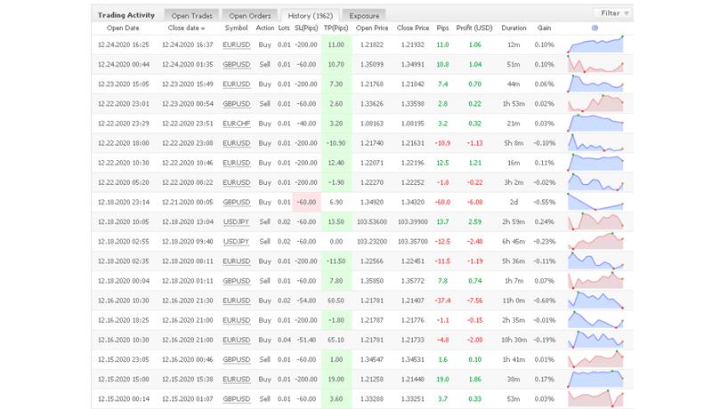 Belkaglazer EA trading results